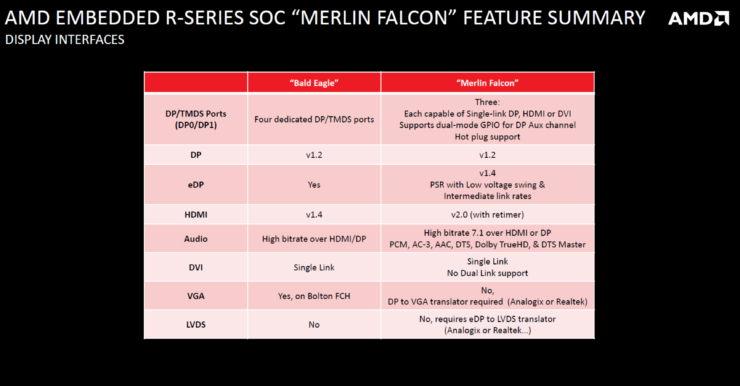 amd-merlin-falcon-soc-carrizo-apu_display-features