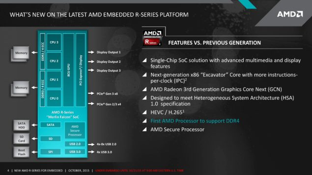 AMD Merlin Falcon SOC Carrizo APU_Features