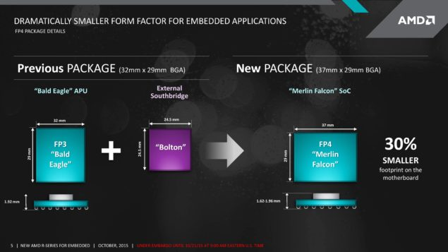 AMD Merlin Falcon SOC Carrizo APU_Package