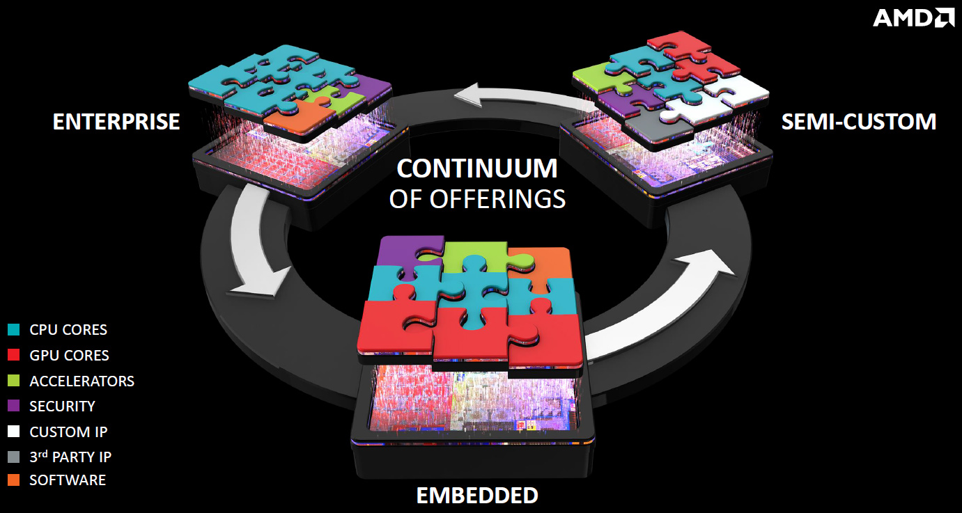 AMD Semicustom Approach