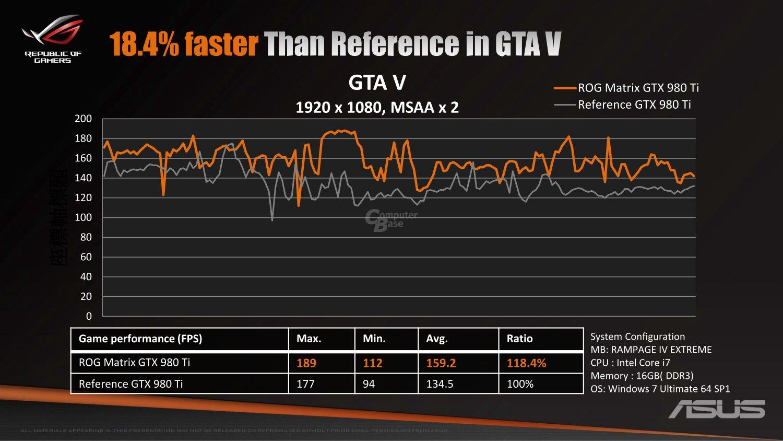 ASUS's Vicious Looking ROG MATRIX GTX 980 Ti Platinum Graphics Detailed - Premium Design, 1317 ...