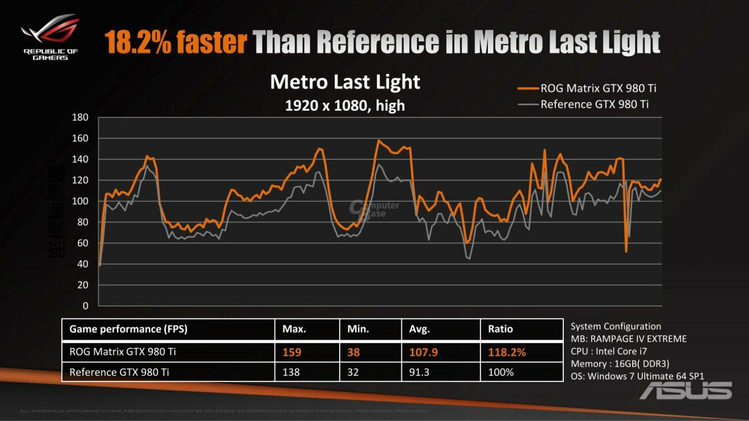 asus-rog-matrix-gtx-980-ti-platinum_metro-last-light