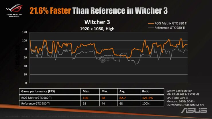 asus-rog-matrix-gtx-980-ti-platinum_witcher-3