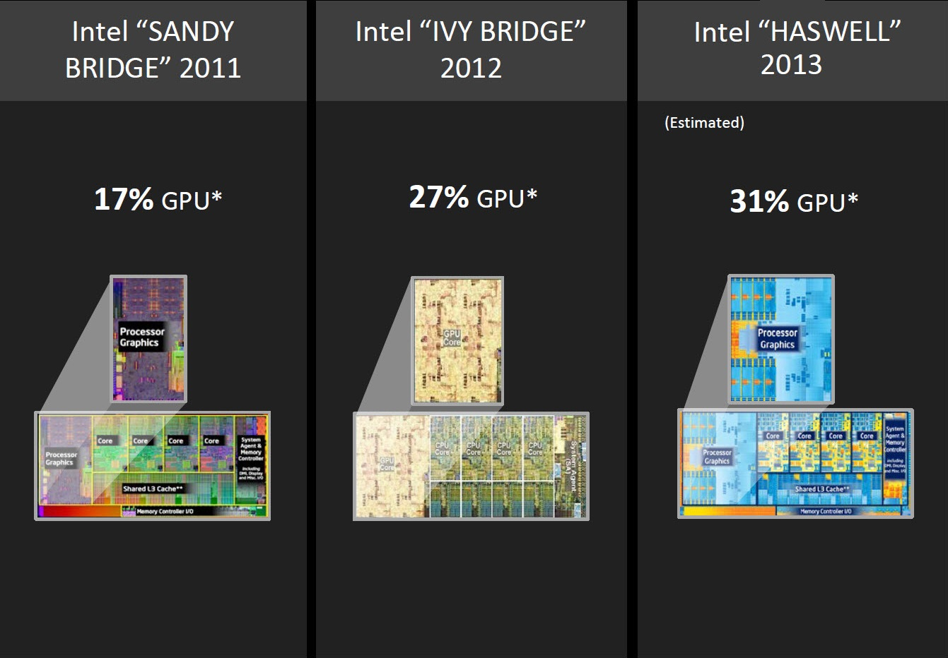 Evolution of Intel integrated graphics