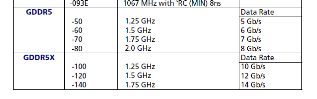 GDDR5X clock rates and bandwidth