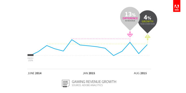 Gaming-Revenue-Growth