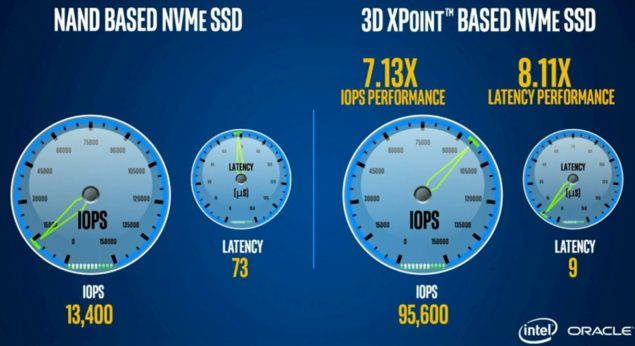 Intel 3D XPoint Optane SSD Performance_1