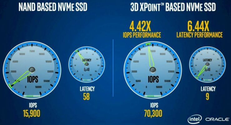 intel-3d-xpoint-optane-ssd-performance_2