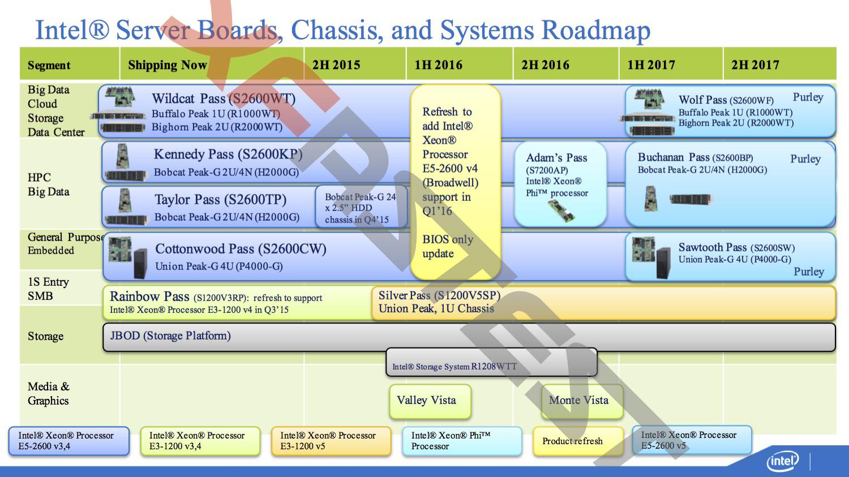 Intel 2016 roadmap