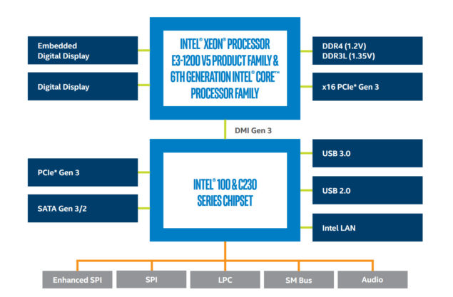 Intel Skylake Xeon E3-1200 V5 Processors Family