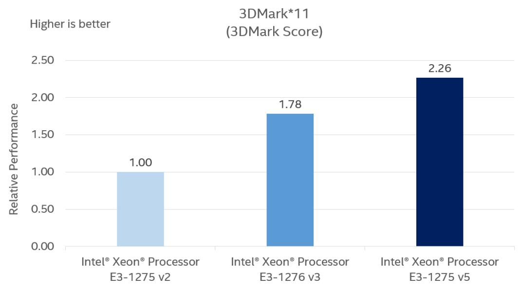 intel-skylake-xeon-e3-1275-v5-performance_3dmark-11