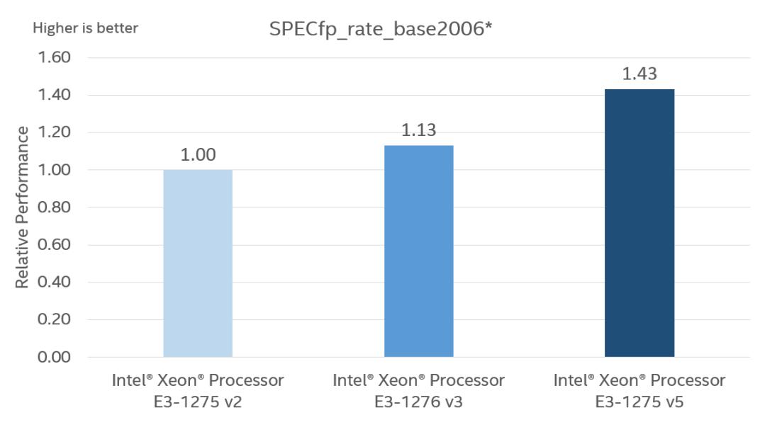 intel-skylake-xeon-e3-1275-v5-performance_specfp