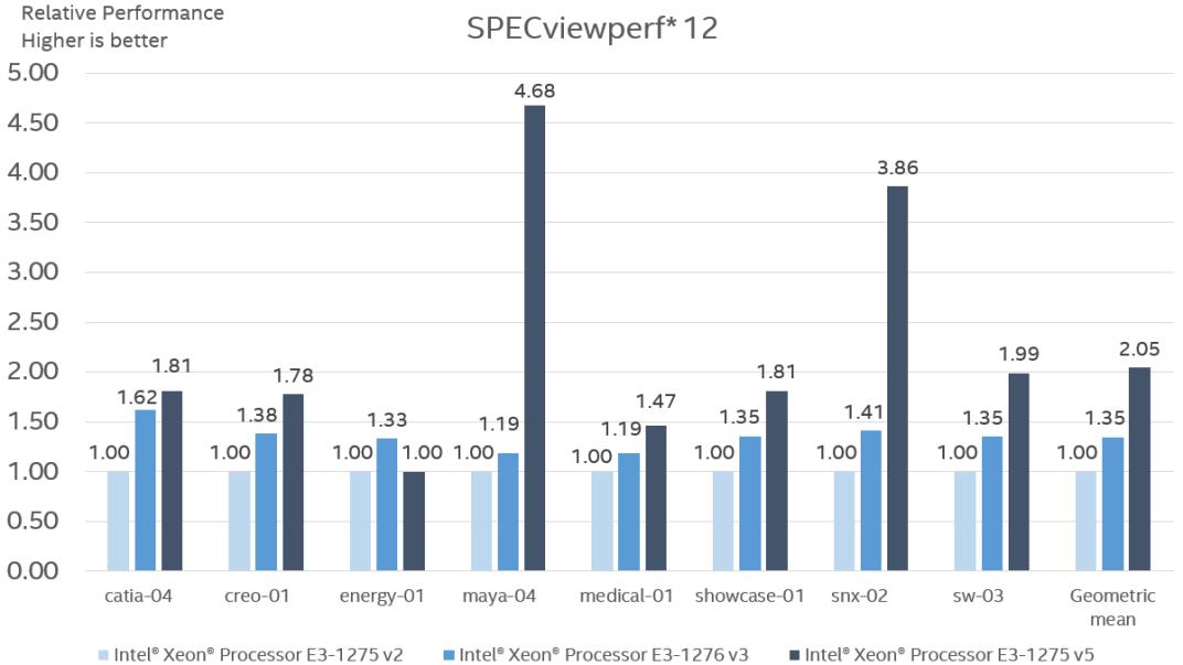 intel-skylake-xeon-e3-1275-v5-performance_spec