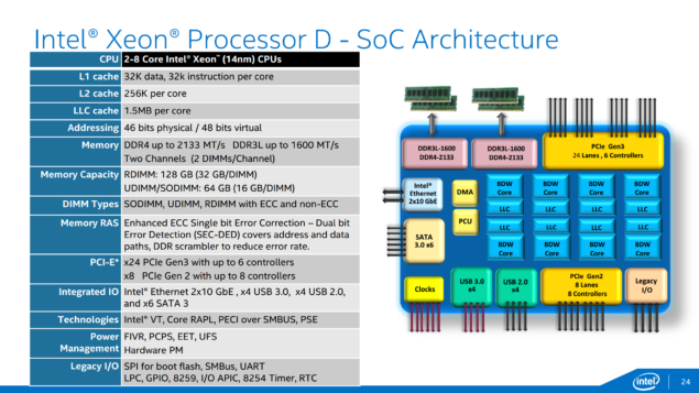 Intel Xeon D Feature Slide