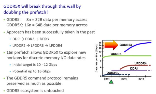 Micron GDDR5X Memory Standard