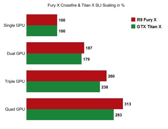 Multi-GPU Scaling Crossfire SLI Fury X Titan X