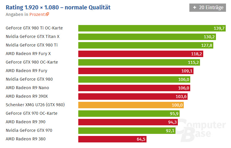 NVIDIA's Mobility GTX 980 GPU Pitted Against Desktop Cards