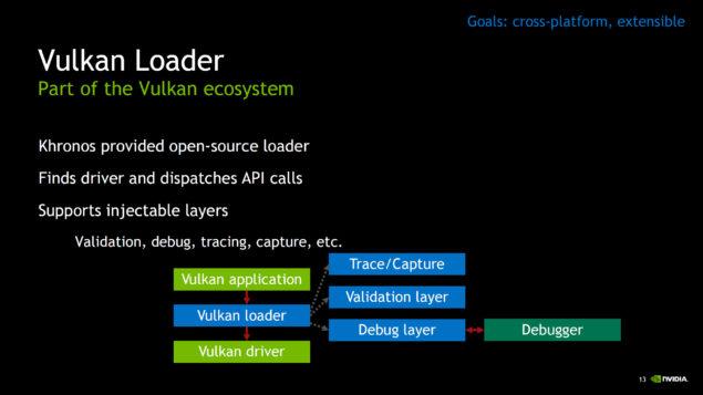Vulkan - Next-Gen OpenGL - Pagina 4
