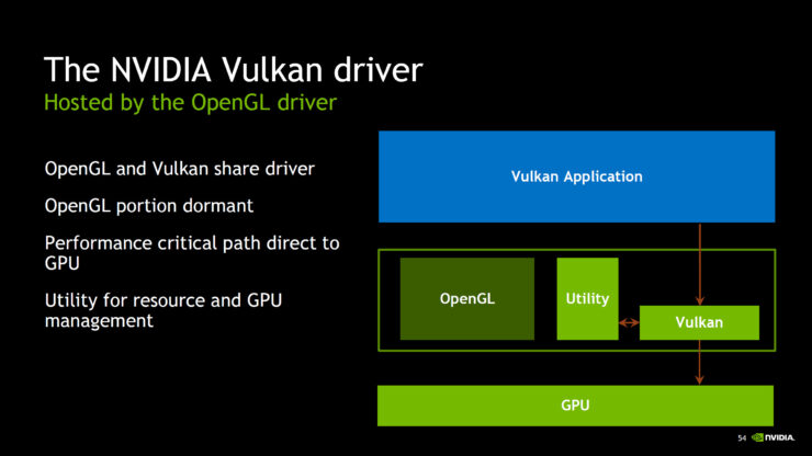 NVIDIA Launches Special Vulkan Drivers For GeForce Graphics