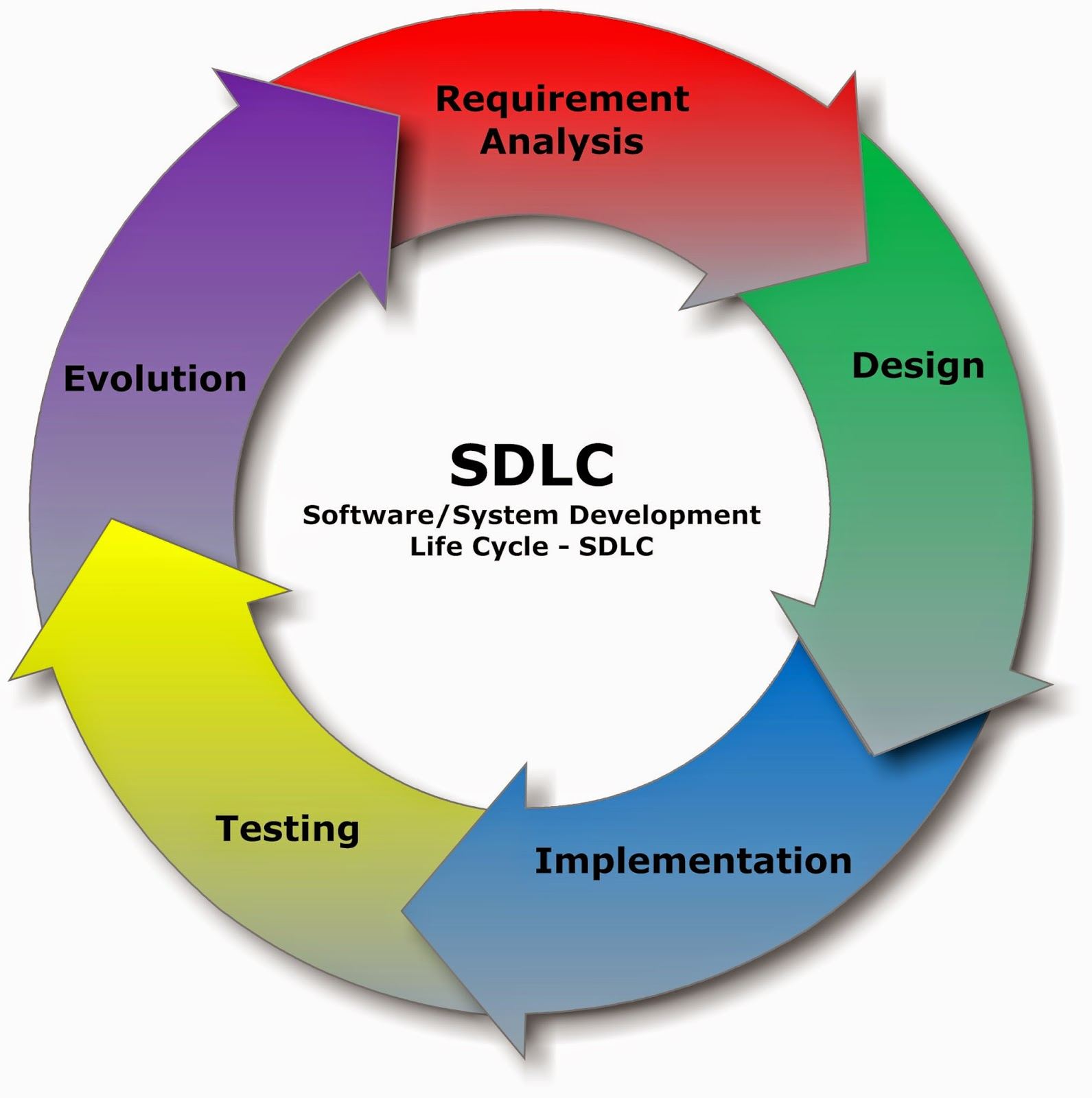 requirements analysis and design life cycle Introduction to software development life cycle  this type of requirements analysis is  the testing phase actually overlaps with requirements, design.