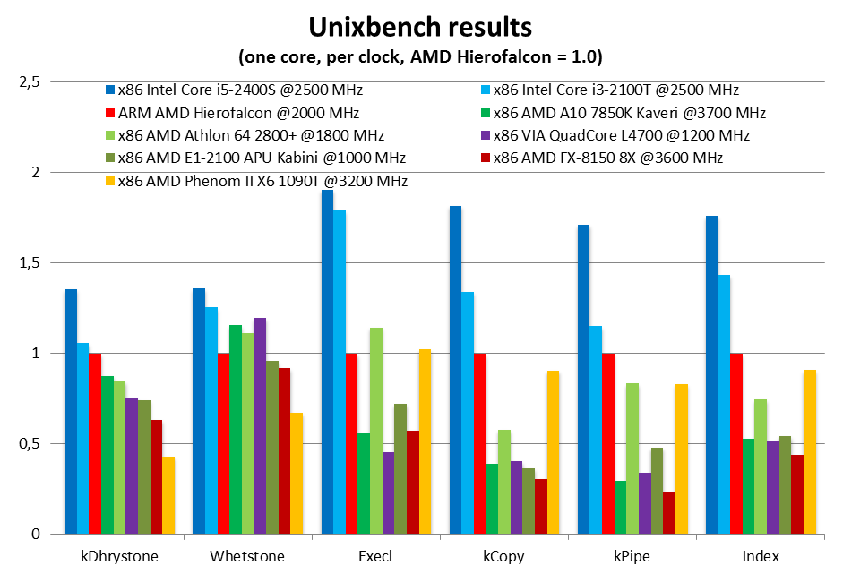 AMD Seattle Hierofalcon Benchmark 1