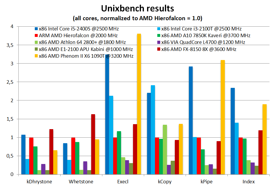 AMD Seattle Hierofalcon Benchmark 2