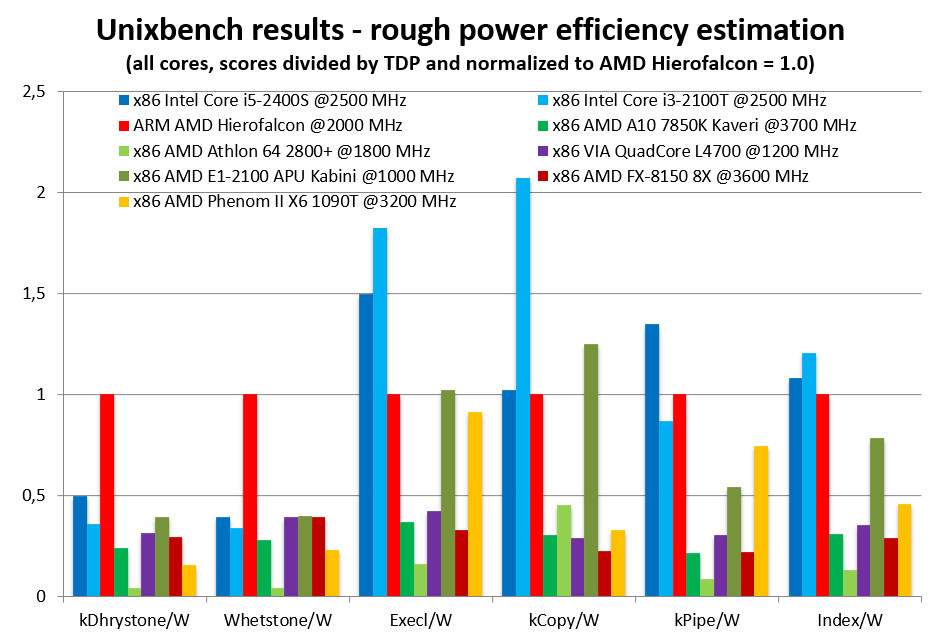 AMD Seattle Hierofalcon Benchmark 3