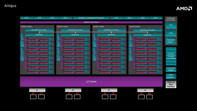 AMD Antigua XT Block Diagram