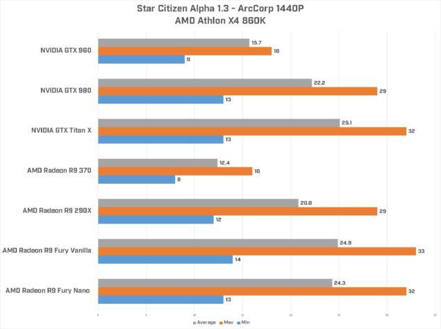 AMD Arc 1440P