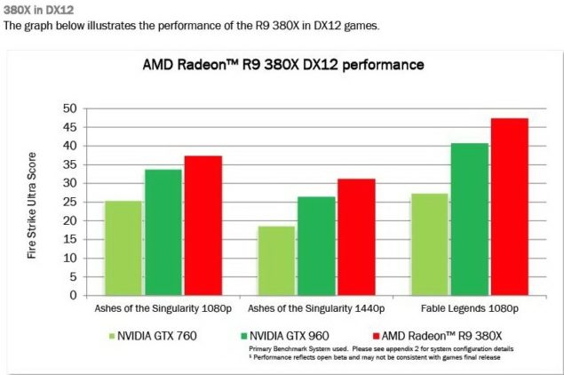 AMD Radeon R9 380X DirectX 12 Performance