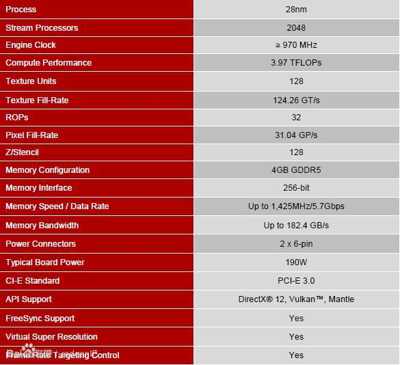 AMD Radeon R9 380X Specifications