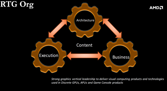 AMD Radeon Technologies Group