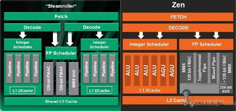 AMD Zen Steamroller Block Diagram
