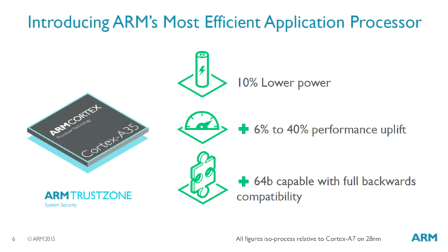 ARM-introduces-Cortex-A35-core