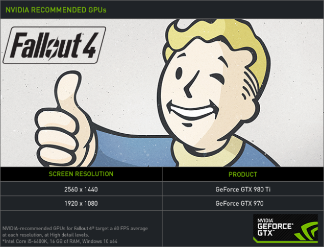 Fallout 4 NVIDIA GeForce Performance