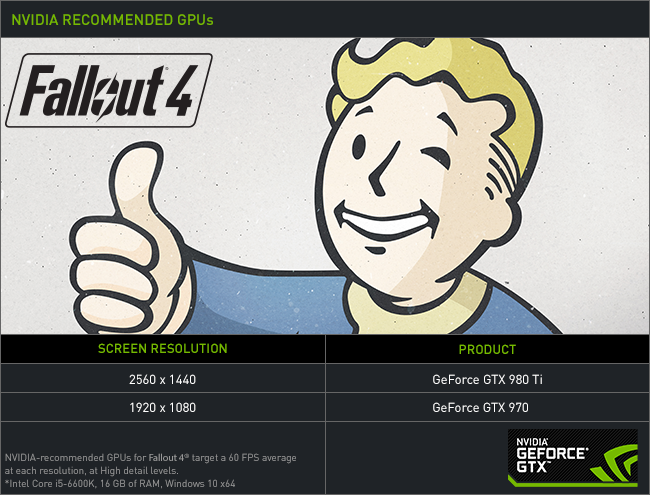 Fallout 4 PC Performance and Optimization Analyzed - Game