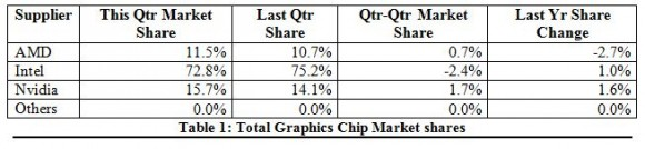 GPU Q3 2016 Market Share
