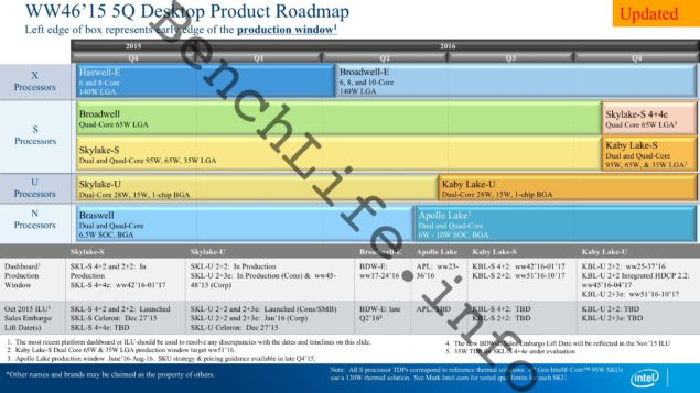 Intel 2016 Roadmap