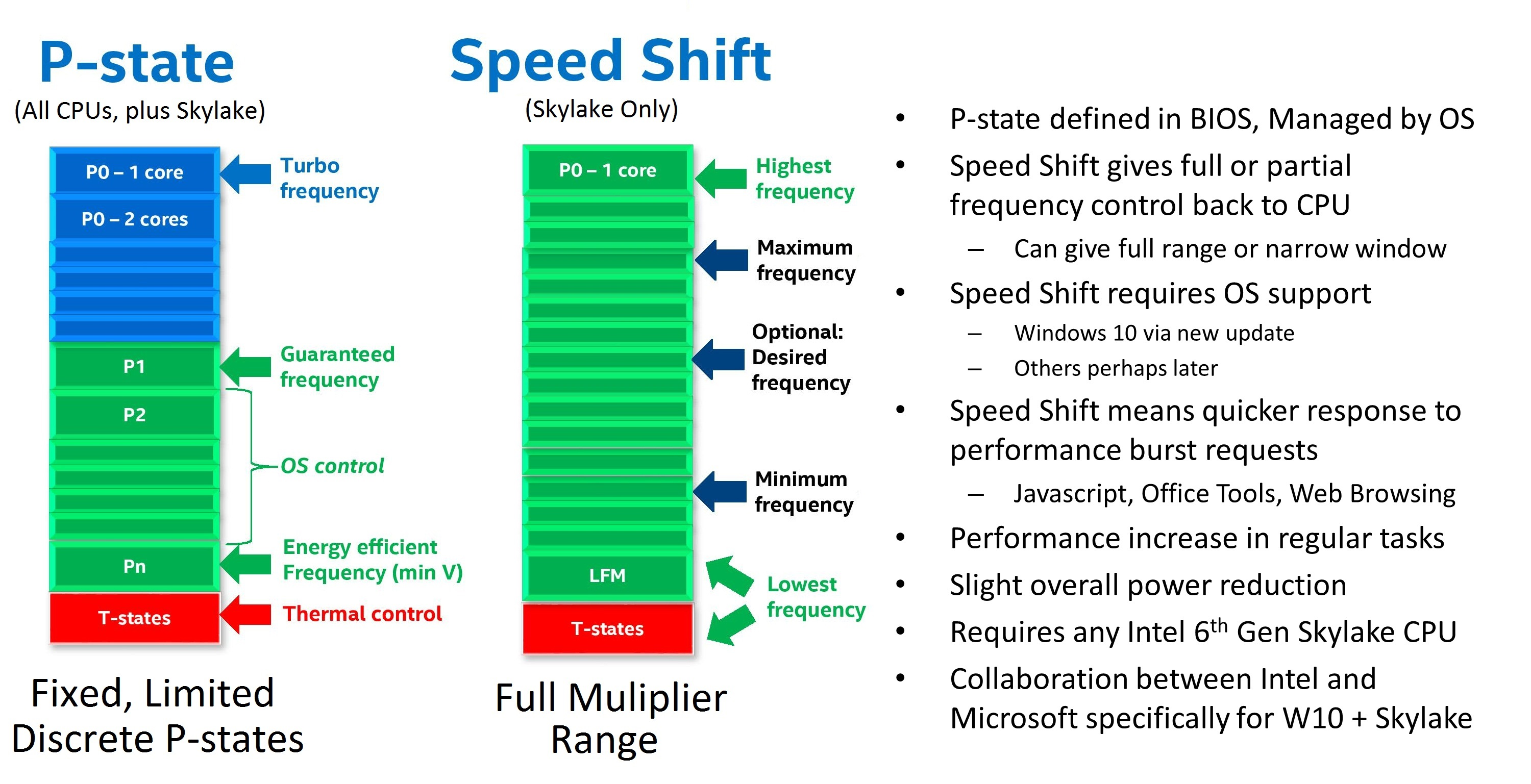 Performance Technology: Intel Introduces Speed Shift Technology For Skylake 6th