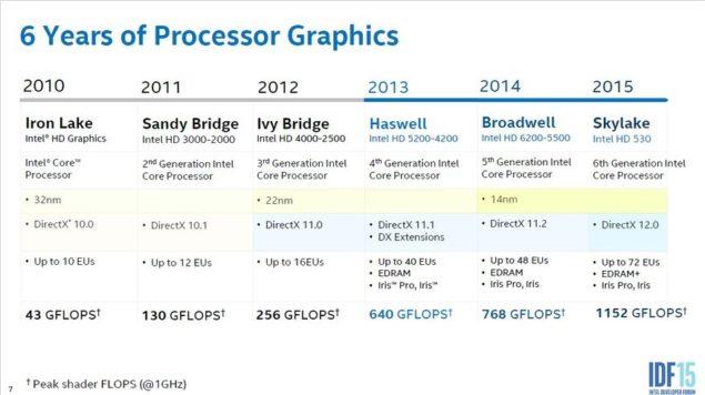 Intel Skylake Graphics eDRAM