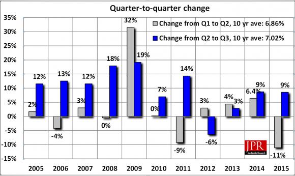 JPR GPU Market Share Q3 2015