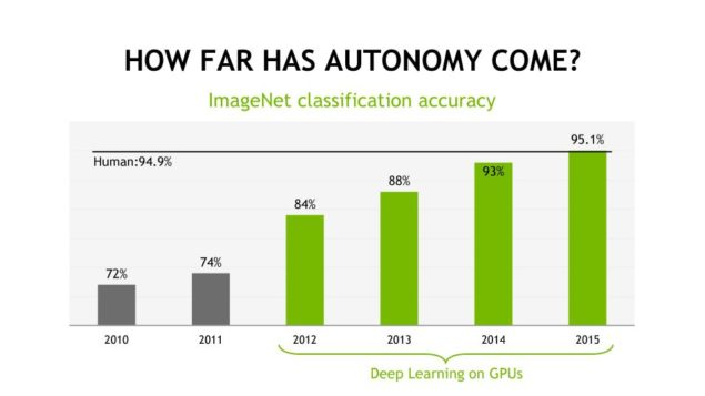 NVIDIA Deep Learning GPUs