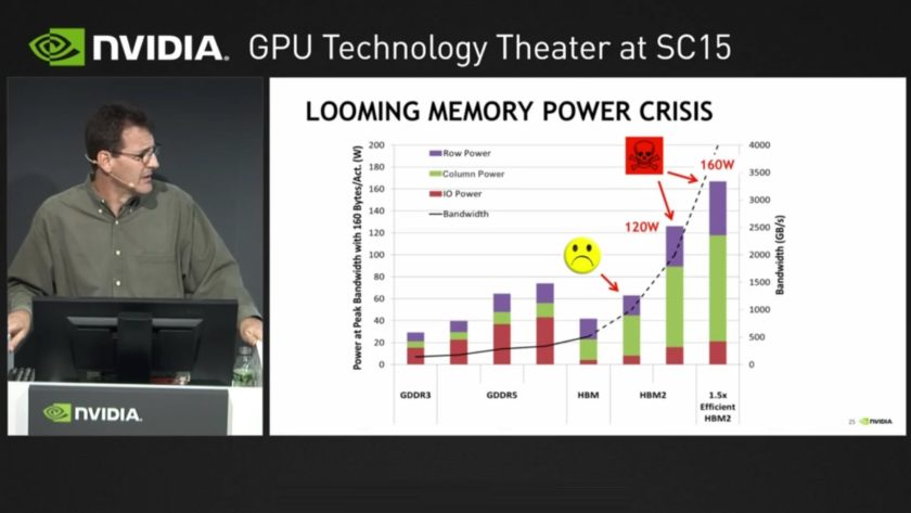 NVIDIA HBM Memory Crisis