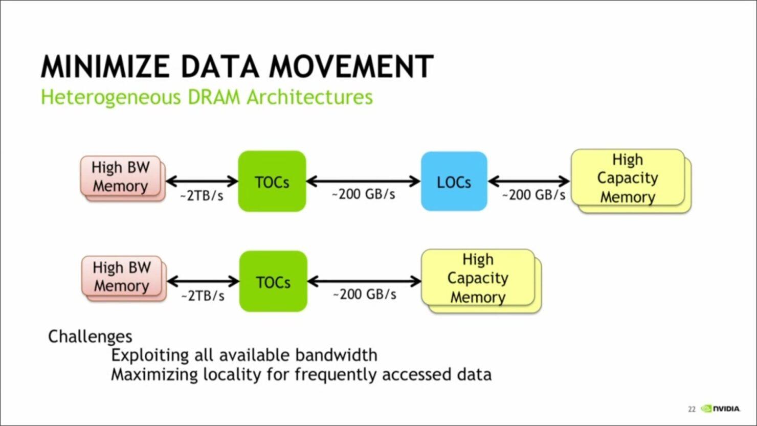 nvidia-hetrogenous-memory-access