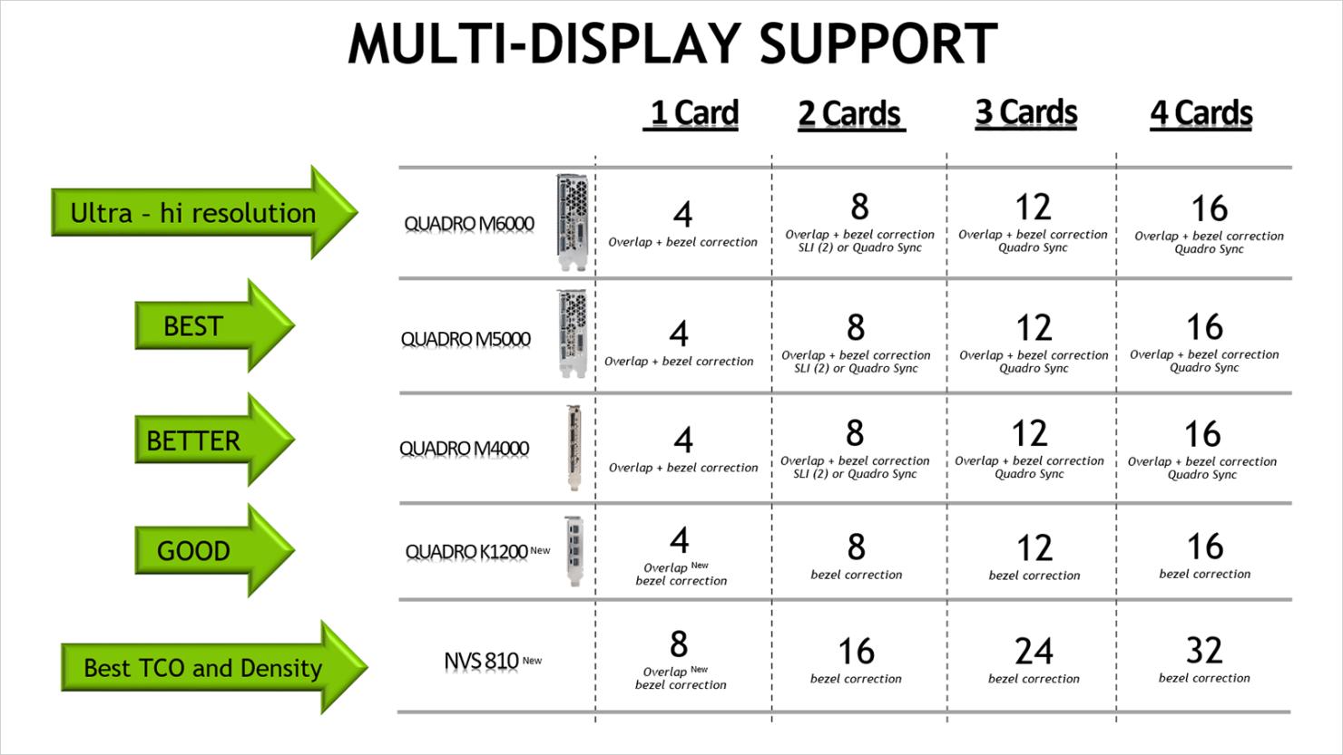 nvidia-nvs-810-display-support