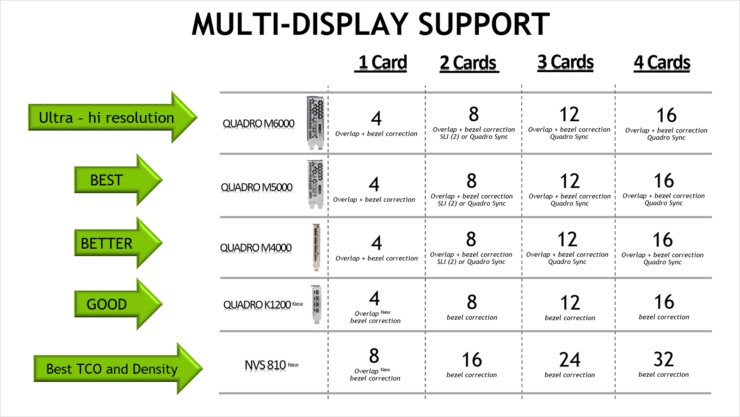 nvidia-nvs-810-display-support