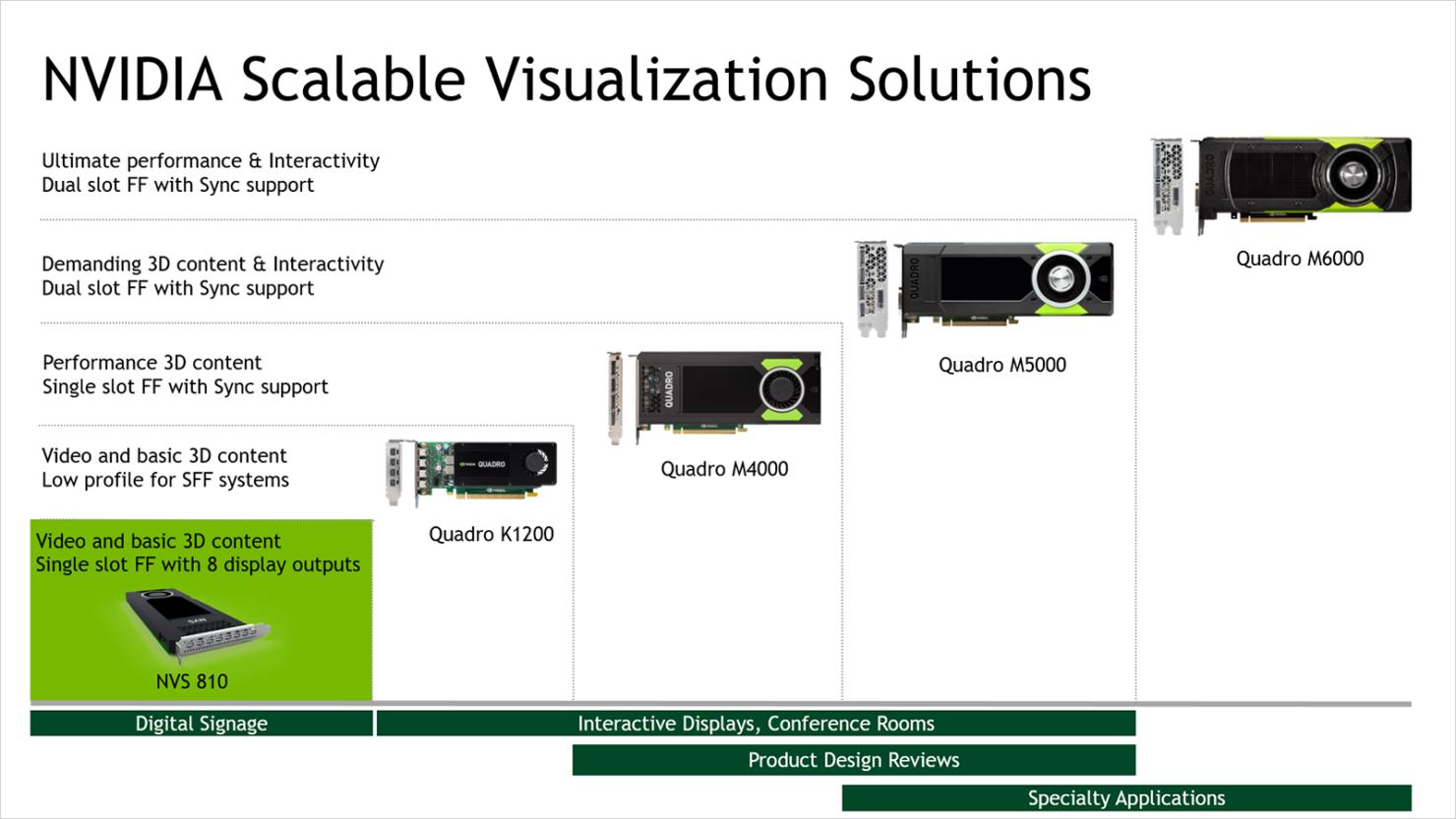 nvidia-nvs-810-visualization-solution