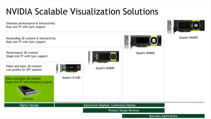 nvidia-nvs-810-visualization-solution