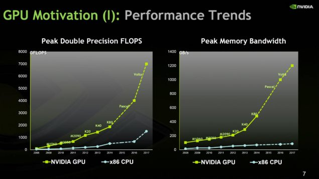 NVIDIA Pascal and Volta Compute Performance
