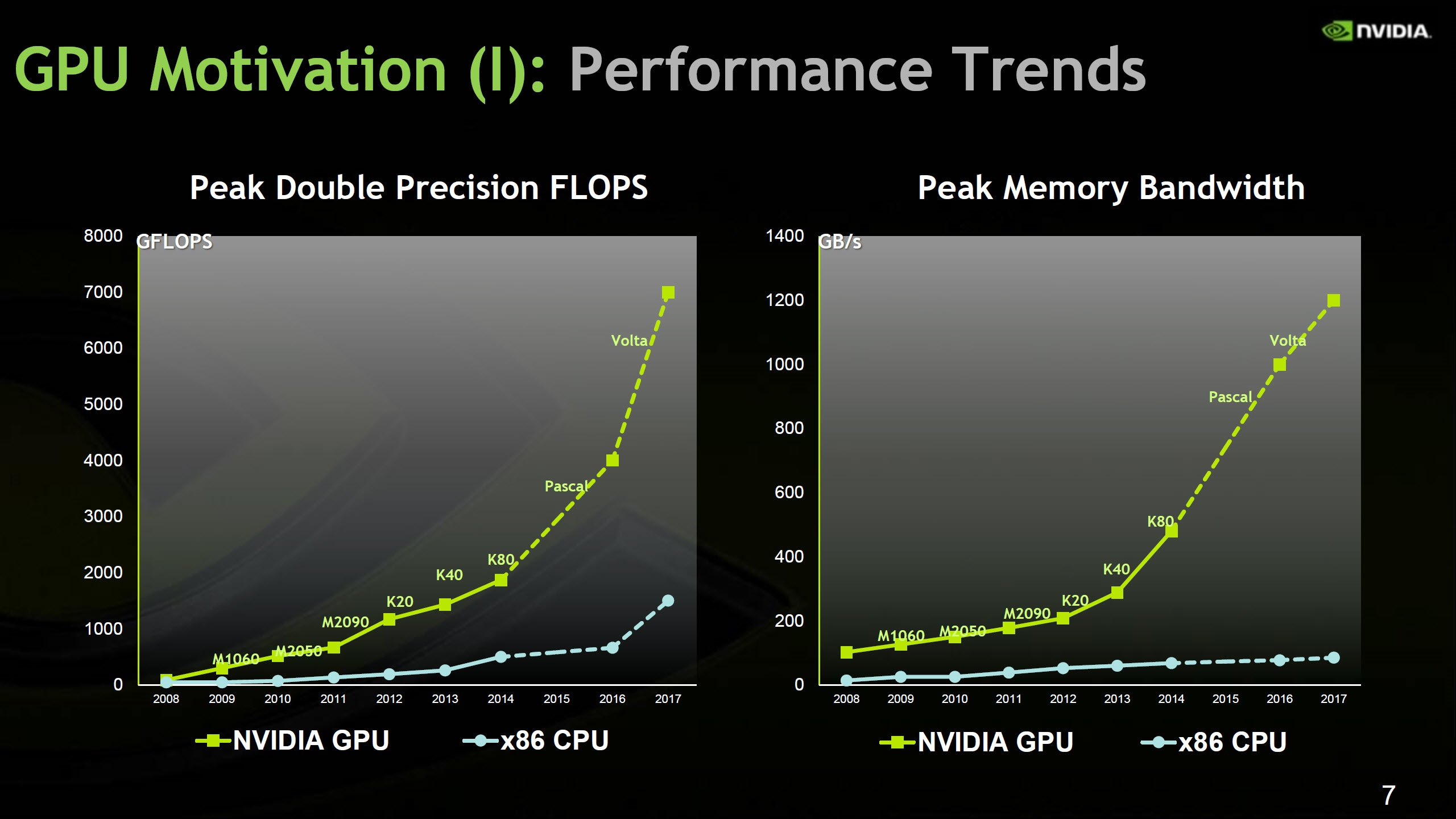 Nvidia Rumored To Mass Produce Flagship Pascal Gpus With